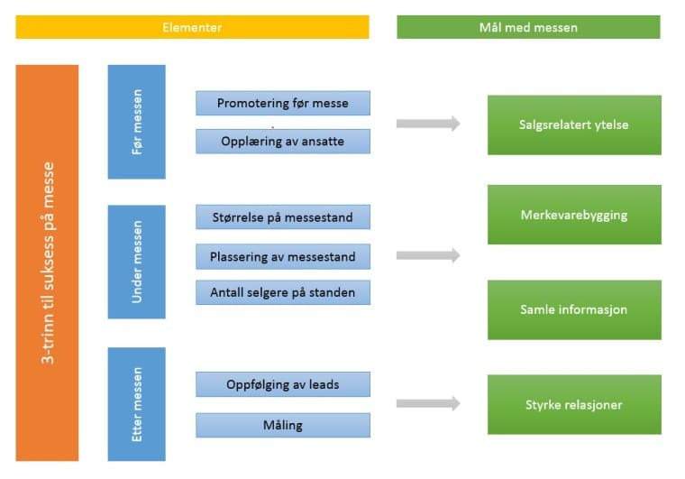 Messe planlegging med prosessmodell - Markedsmateriell